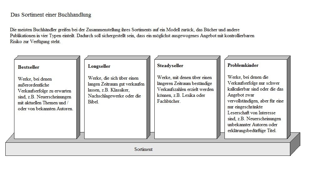 Schreiben Tabellen Und Grafiken